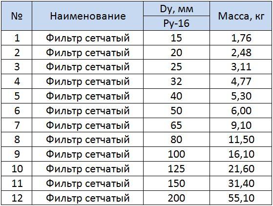 Таблица размеров фильтров сетчатых