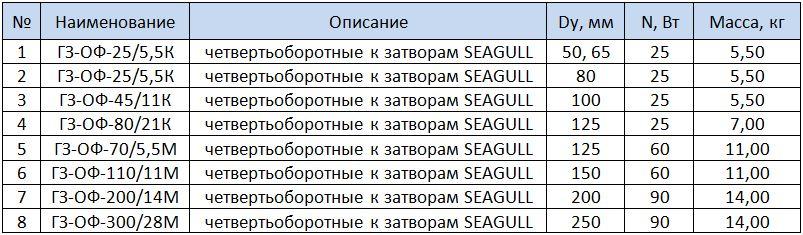 Электроприводы четвертьоборотные к затворам SEAGULL