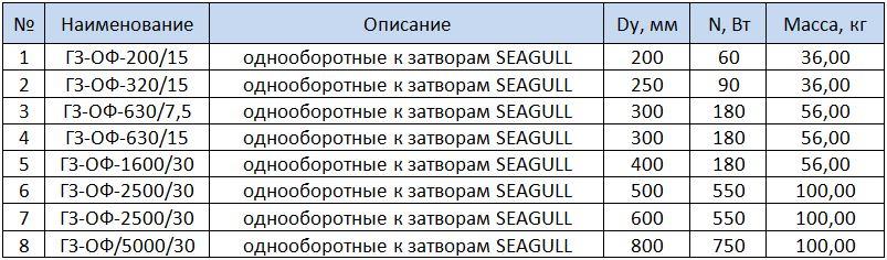 Электроприводы однооборотные к затворам SEAGULL