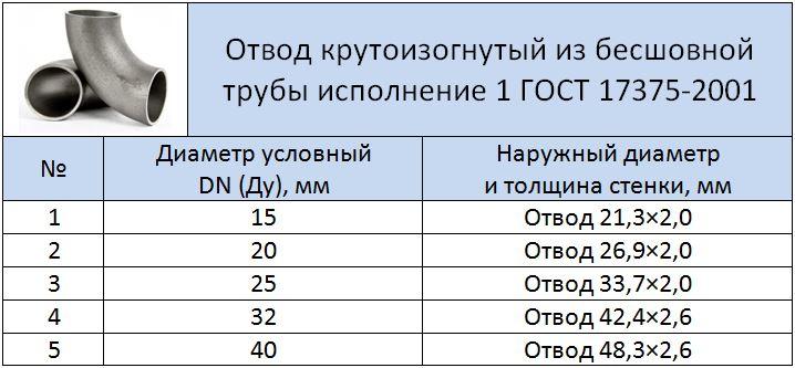 Таблица размеров отвода 90 ° 1 исп
