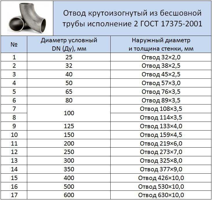 Таблица размеров отвода 90 ° 2 исп