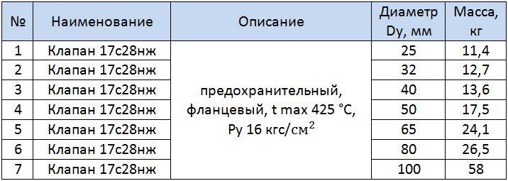Таблица размеров клапан 17с28нж