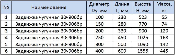 Таблица размеров задвижки чугунной 30ч906бр