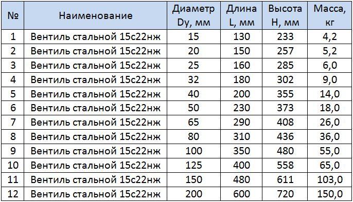 Таблица размеров стальных вентилей 15с22нж