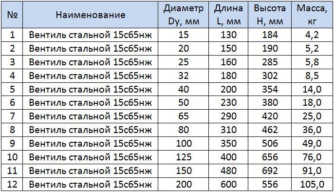 Таблица размеров вентилей 15с65нж