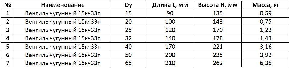 Таблица размеров вентиль чугунный 15кч33п